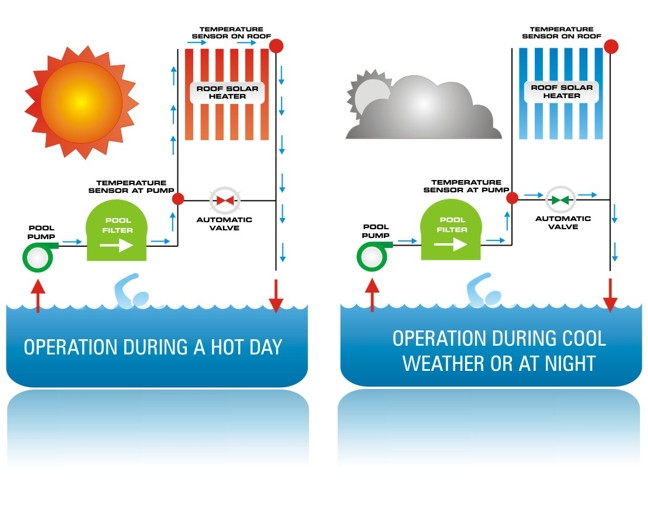 Solar Heating Controller
