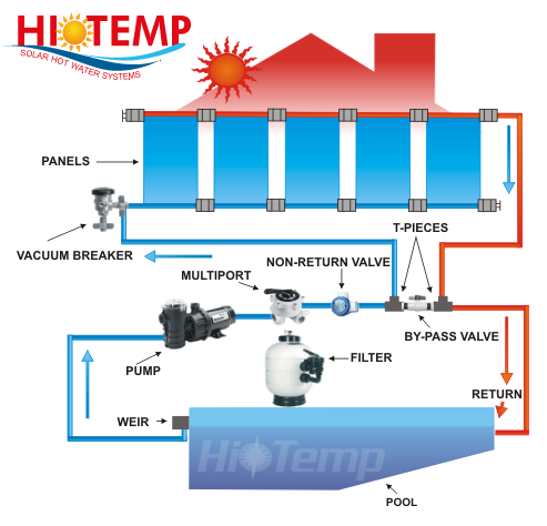 Solar Pool Heating Schematic